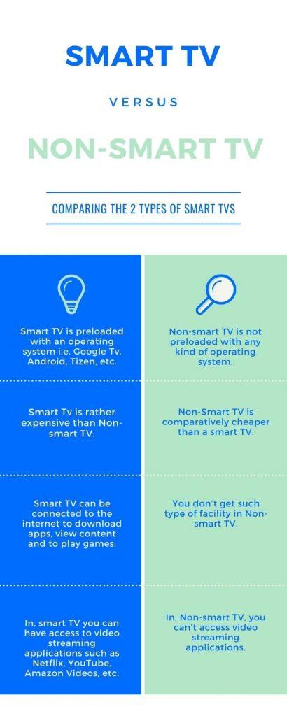 smart tv vs non smrt tv